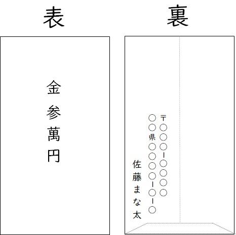 中袋の書き方記入例